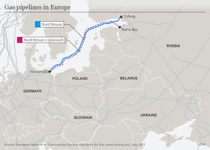 The Nord Stream 2 Russia-to-Germany pipeline;
